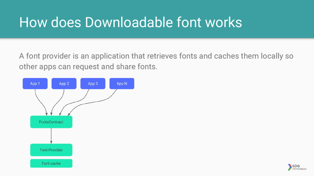 How does Downloadable font works A font provide...