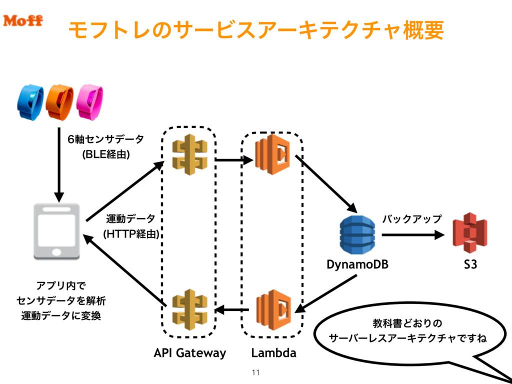 ϞϑτϨͷαʔϏεΞʔΩςΫνϟ֓ཁ API Gateway DynamoDB S3 Lamb...