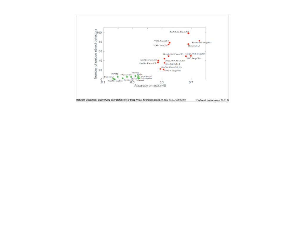 Network Dissection: Quantifying Interpretabilit...