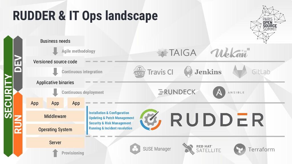 RUDDER & IT Ops landscape Business needs Operat...