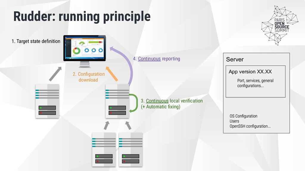 Rudder: running principle 2. Configuration downl...