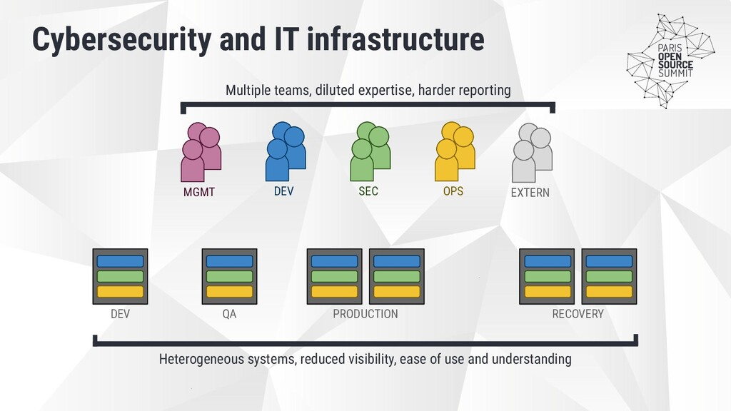 Cybersecurity and IT infrastructure DEV QA PROD...
