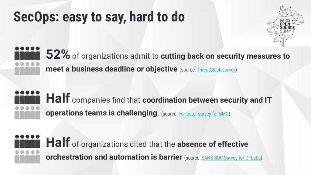 52% of organizations admit to cutting back on s...