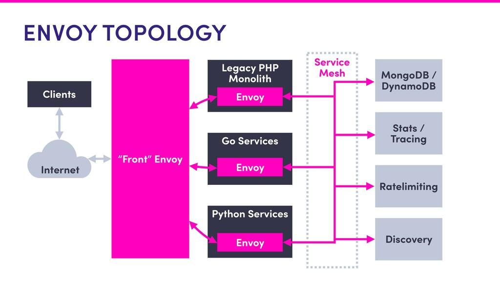 "Service Mesh ENVOY TOPOLOGY Internet Clients ""F..."