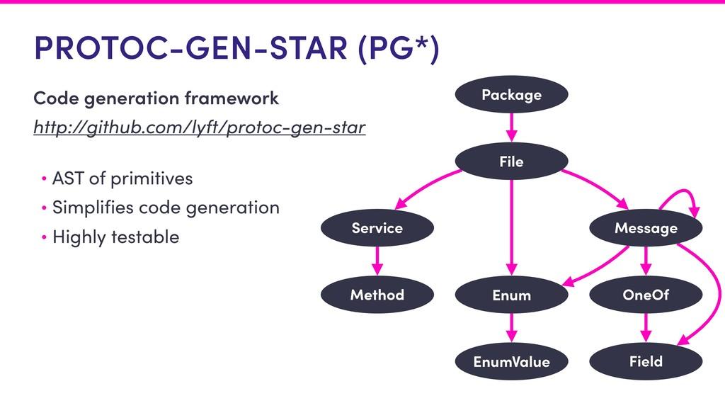 PROTOC-GEN-STAR (PG*) Code generation framework...