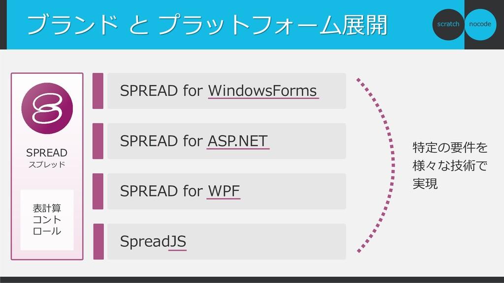 nocode scratch ブランド と プラットフォーム展開 SPREAD スプレッド 表...