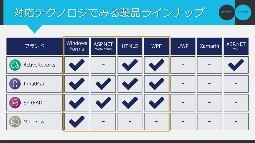 nocode scratch 対応テクノロジでみる製品ラインナップ ブランド Windows ...