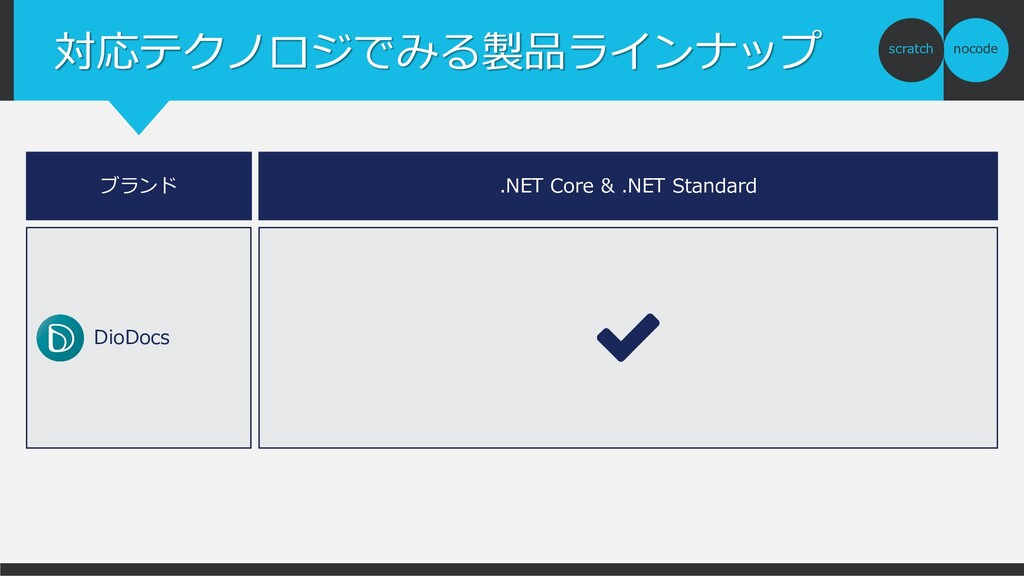 nocode scratch 対応テクノロジでみる製品ラインナップ ブランド .NET Cor...