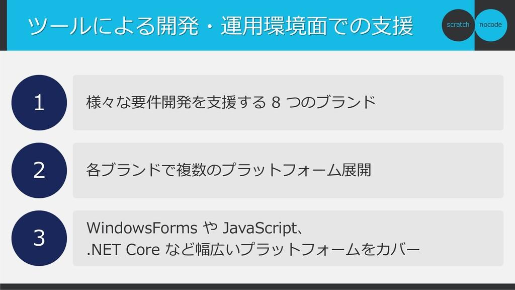 nocode scratch ツールによる開発・運用環境面での支援 様々な要件開発を支援する ...