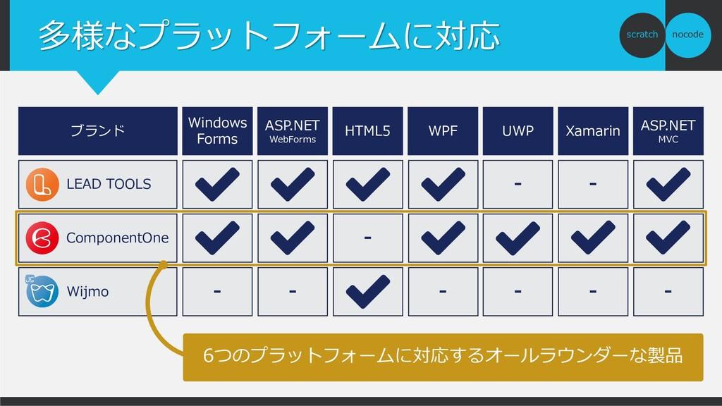 nocode scratch 多様なプラットフォームに対応 ブランド Windows Form...