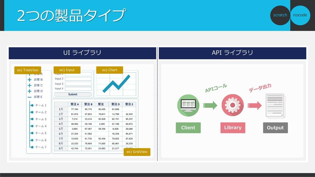 nocode scratch 2つの製品タイプ API ライブラリ Client Librar...