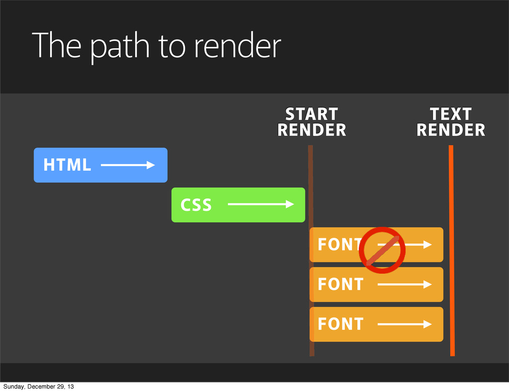 HTML CSS The path to render FONT FONT FONT STAR...
