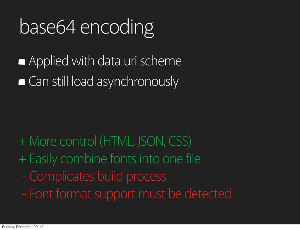 base64 encoding Applied with data uri scheme Ca...