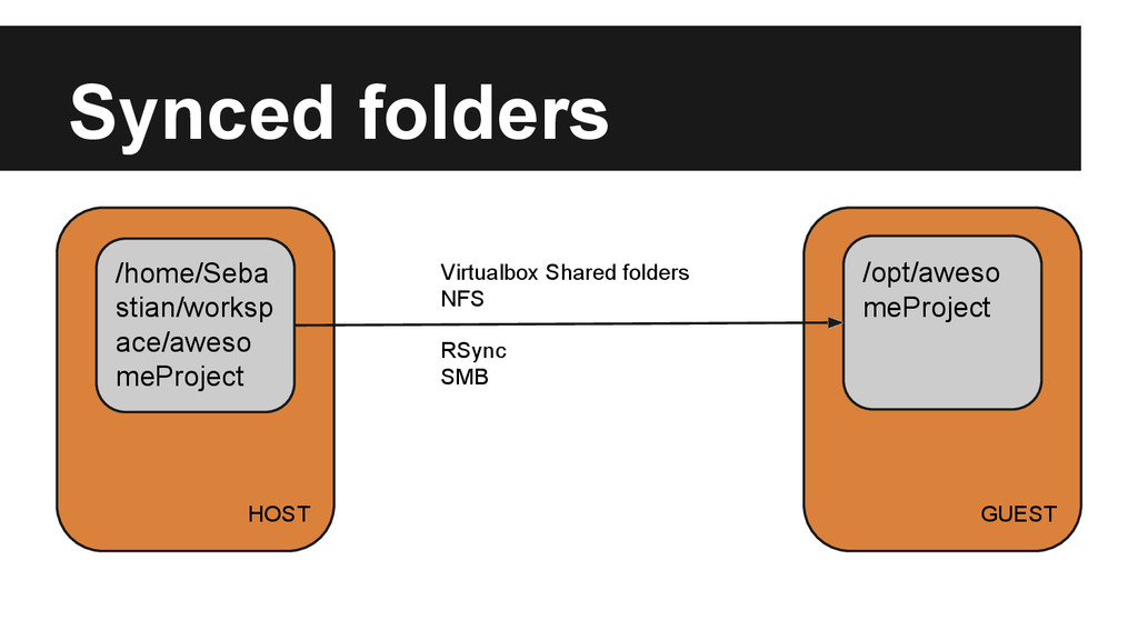 Synced folders HOST GUEST /home/Seba stian/work...