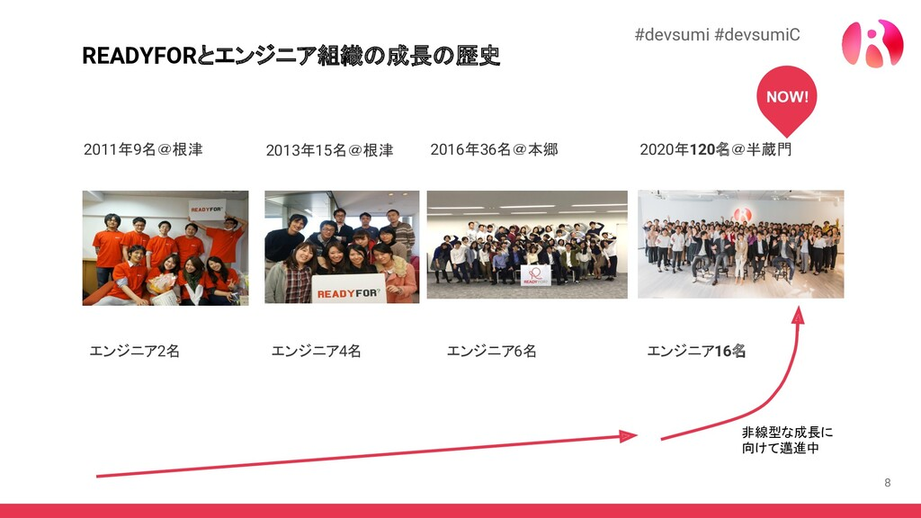 8 READYFORとエンジニア組織の成長の歴史 2011年9名@根津 2013年15名@根津...