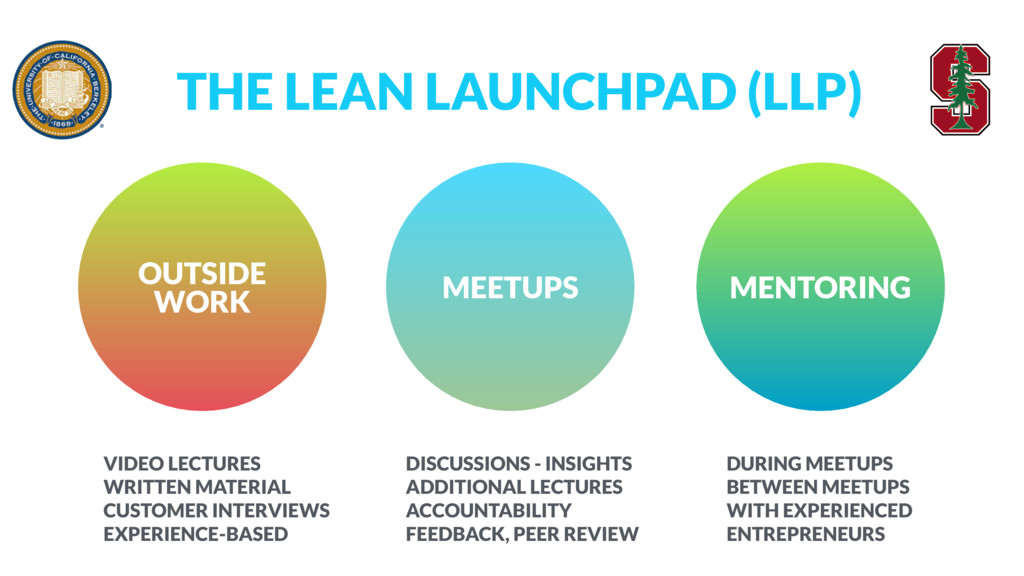 THE LEAN LAUNCHPAD (LLP) OUTSIDE WORK MEETUPS ...