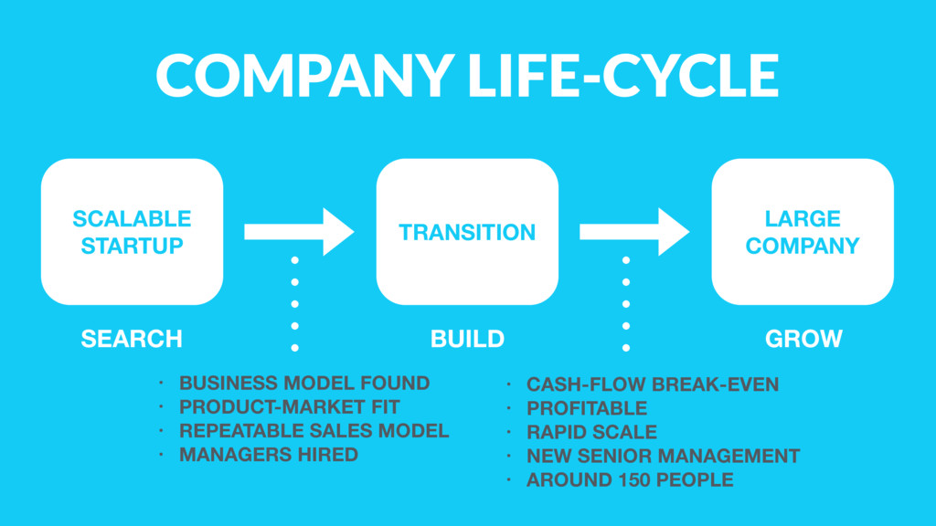 COMPANY LIFE-CYCLE SCALABLE STARTUP TRANSITION...