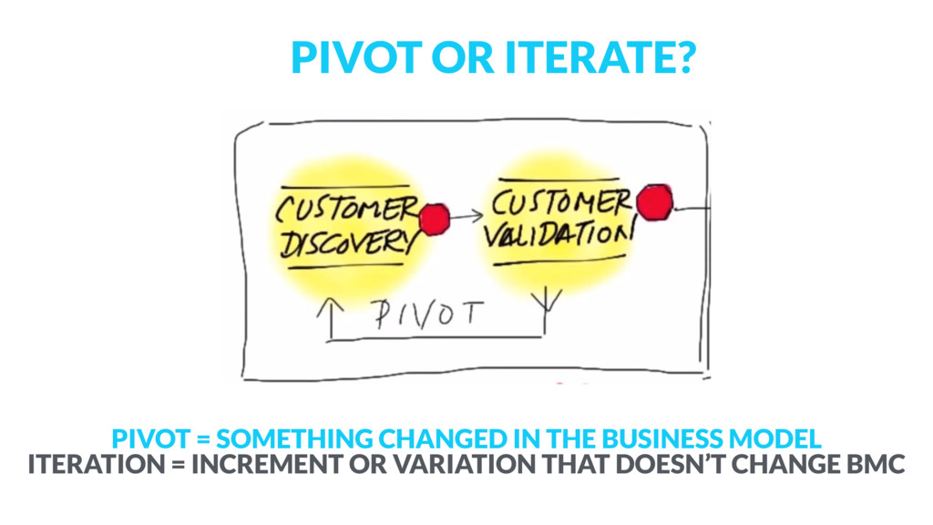PIVOT = SOMETHING CHANGED IN THE BUSINESS MODEL...