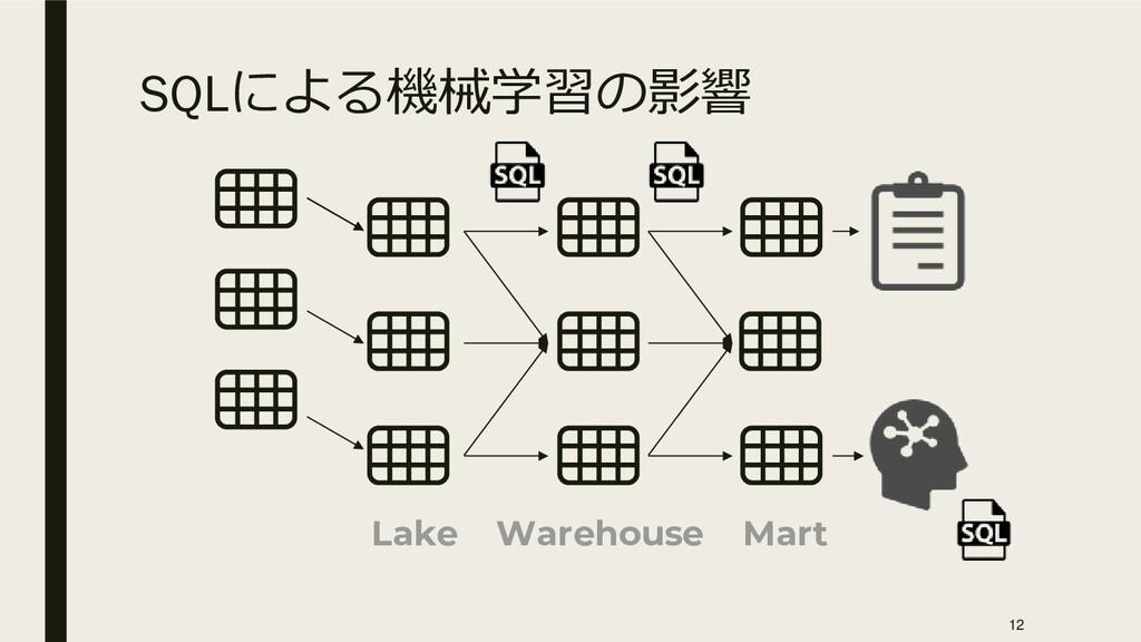 SQLによる機械学習の影響 Mart Warehouse Lake 12