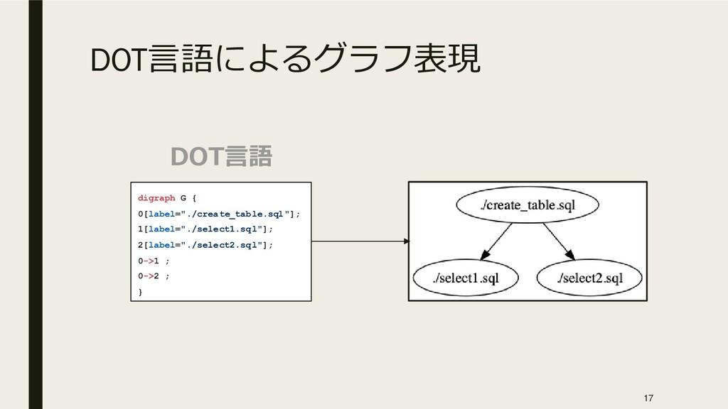 """DOT言語によるグラフ表現 digraph G { 0[label=""""./create_tab..."""