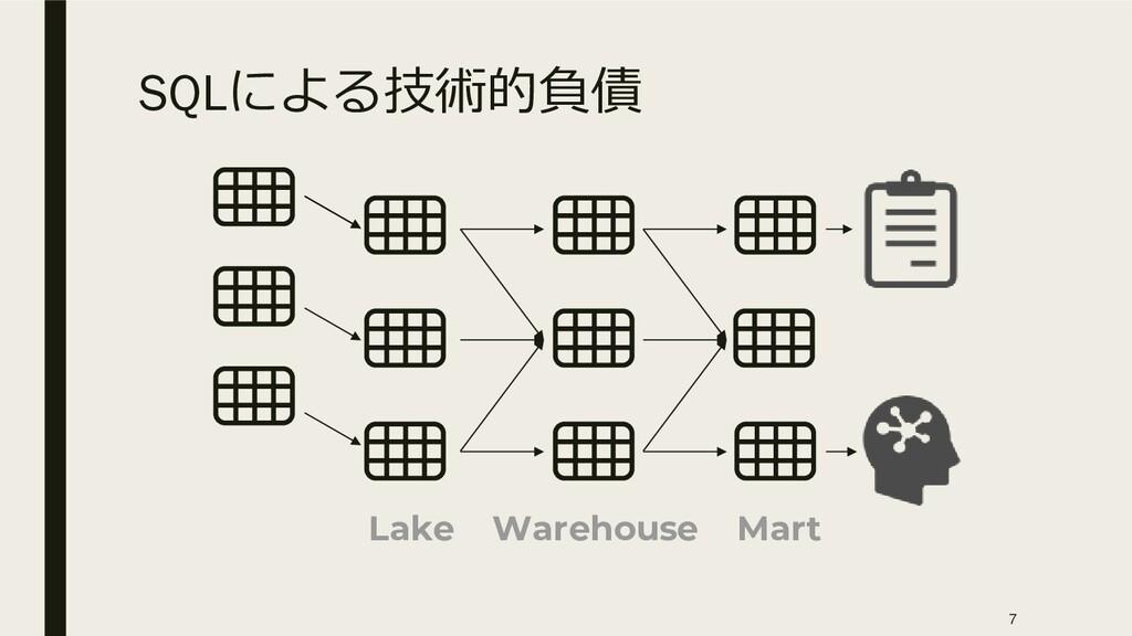 SQLによる技術的負債 Mart Warehouse Lake 7