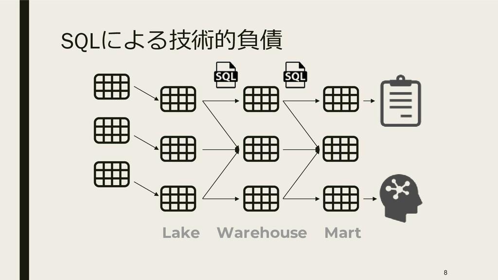 SQLによる技術的負債 Mart Warehouse Lake 8