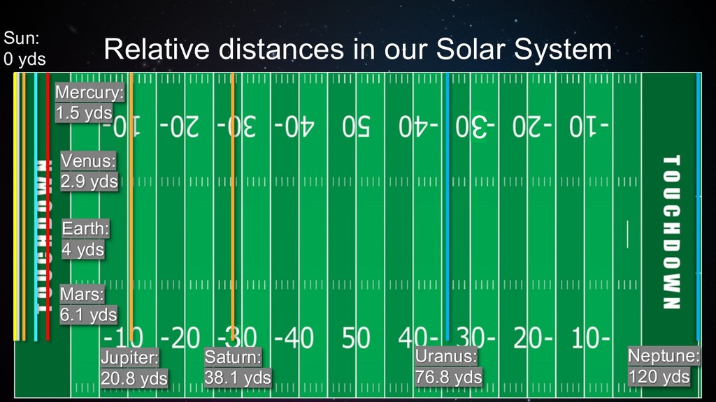 Relative distances in our Solar System 3 Mercur...