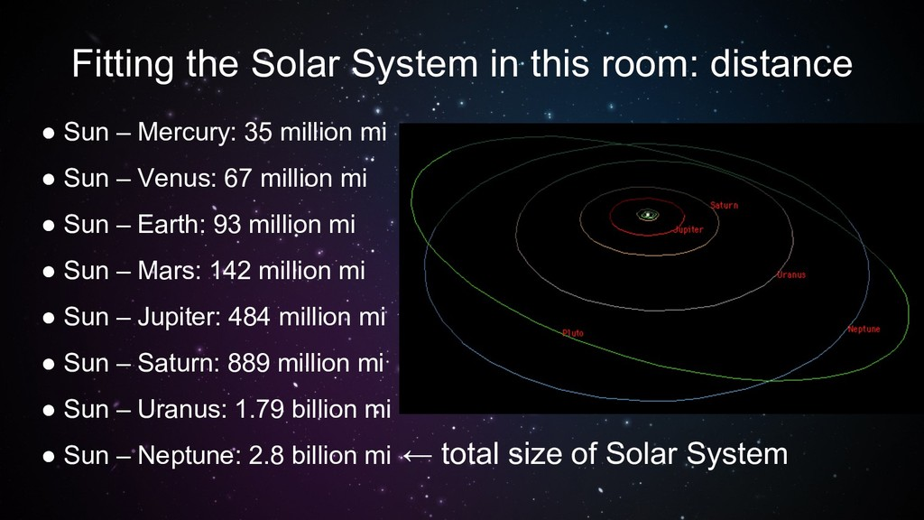 Fitting the Solar System in this room: distance...