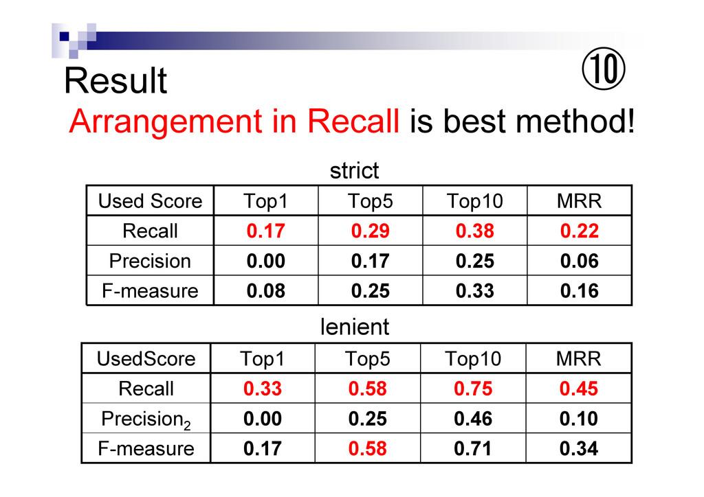 UsedScore Top1 Top5 Top10 MRR Recall Precision2...