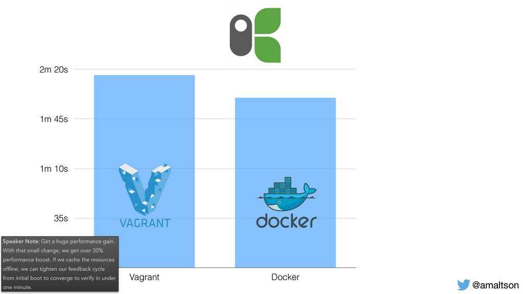 0 35s 1m 10s 1m 45s 2m 20s Vagrant Docker @amal...