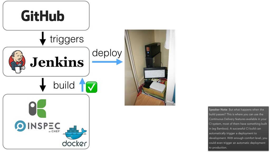 triggers build ✅ deploy Speaker Note: But what ...