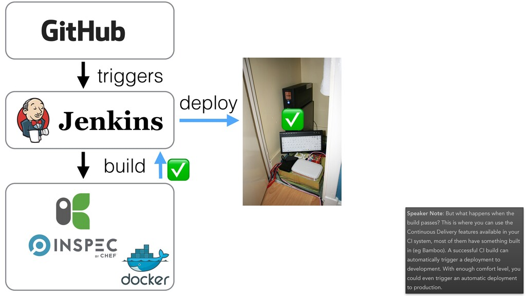 triggers build ✅ deploy ✅ Speaker Note: But wha...