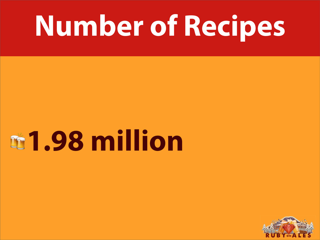 Number of Recipes 1.98 million