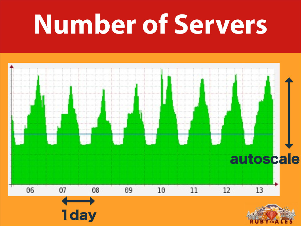 Number of Servers EBZ BVUPTDBMF