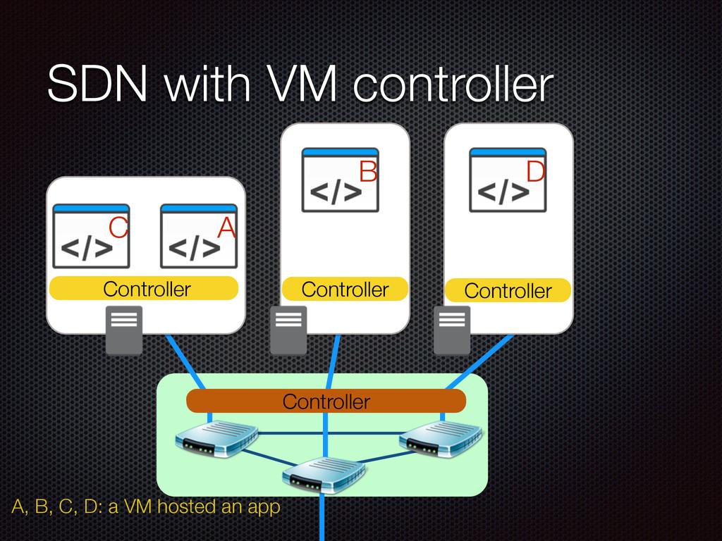 SDN with VM controller A B C D Controller Contr...