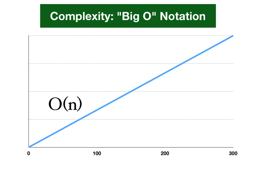 "0 100 200 300 O(n) Complexity: ""Big O"" Notation"