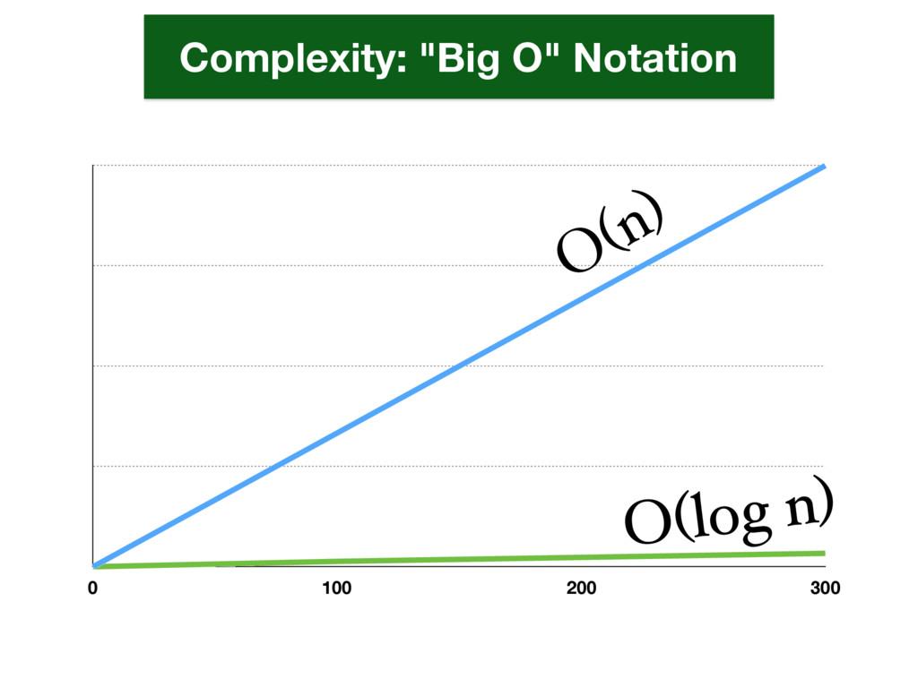 """O(n) 0 100 200 300 O(n) O(log n) Complexity: """"B..."""