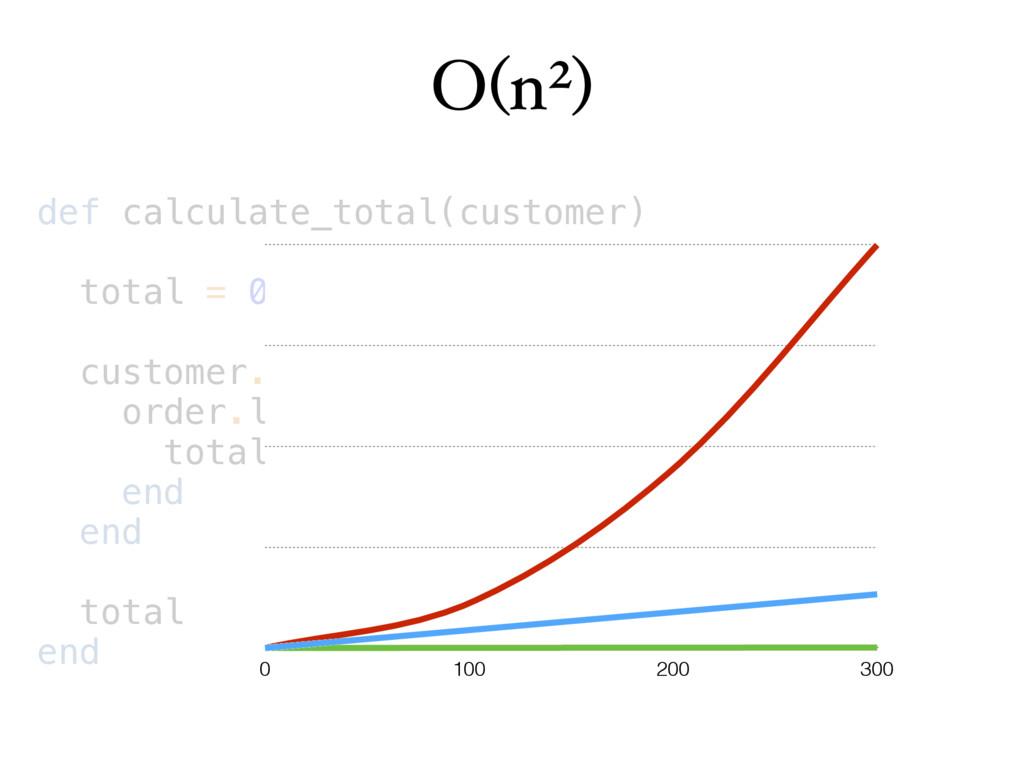 O(n2) def calculate_total(customer) total = 0 c...