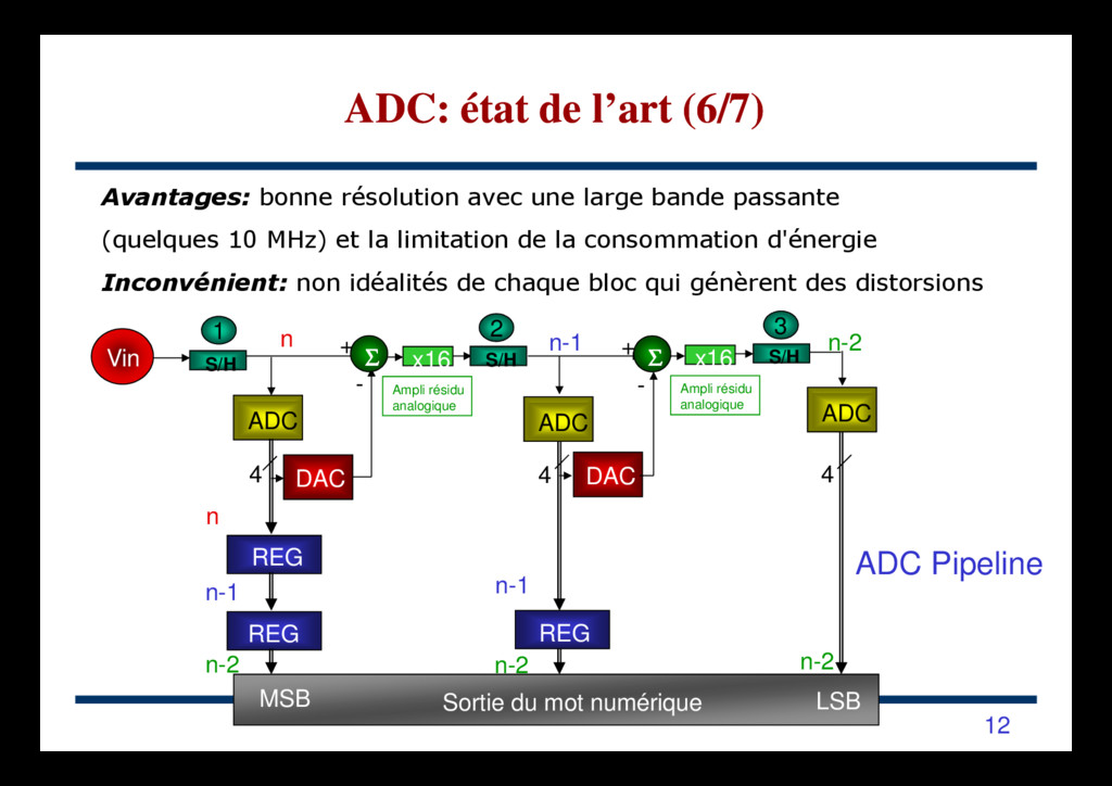 S/H x16 n n-1 n-2 Ampli résidu Vin S/H S/H Σ Σ ...