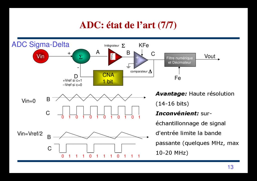 ADC Sigma-Delta CNA 1 bit Filtre numérique et D...