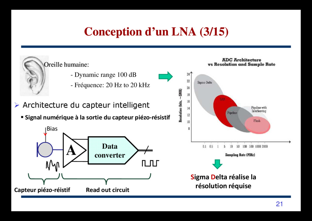 Architecture du capteur intelligent Data conver...