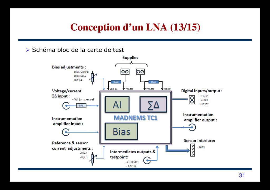 Schéma bloc de la carte de test Conception d'un...