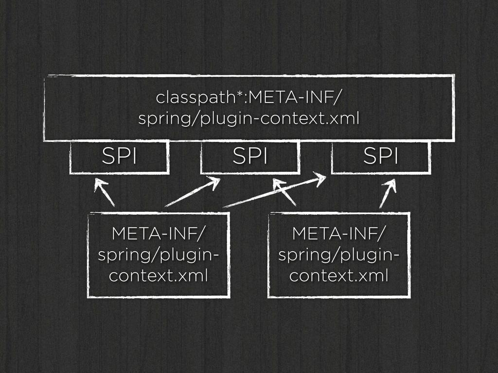 classpath*:META-INF/ spring/plugin-context.xml ...