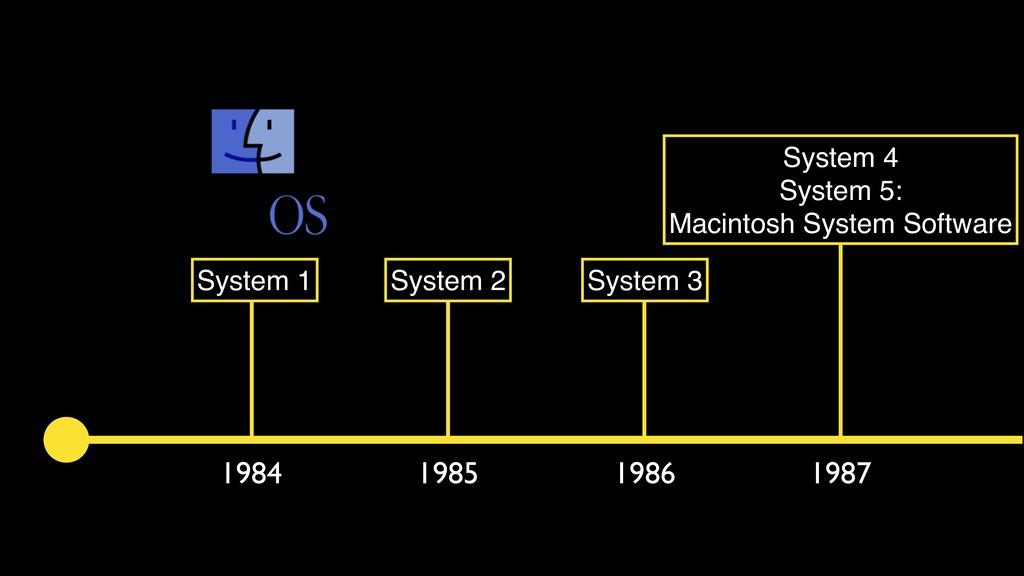1984 1985 1986 1987 System 1 System 2 System 3 ...