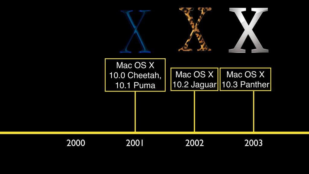 2000 2001 2002 2003 Mac OS X 10.0 Cheetah, 10.1...