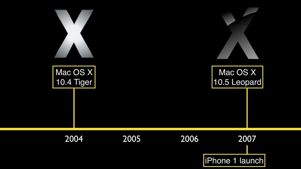 2004 2005 2006 2007 Mac OS X 10.4 Tiger Mac OS ...