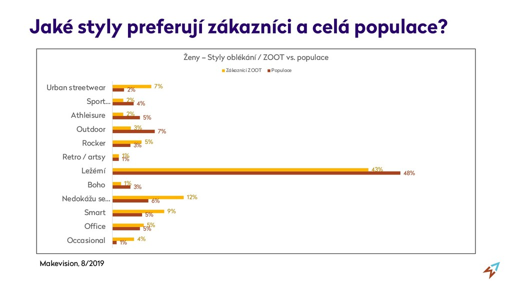 Jaké styly preferují zákazníci a celá populace?...