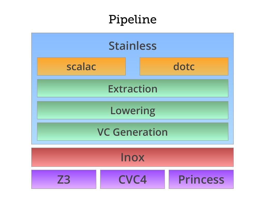Pipeline Z3 CVC4 Princess Inox Stainless scalac...