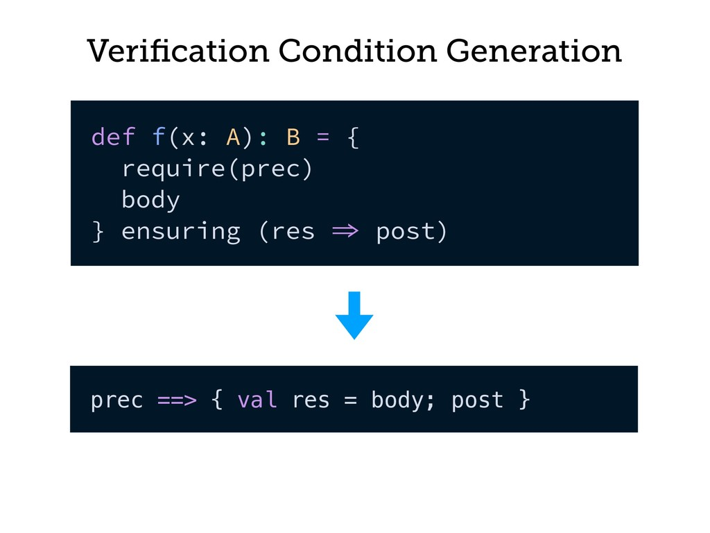 Verification Condition Generation def f(x: A): B...