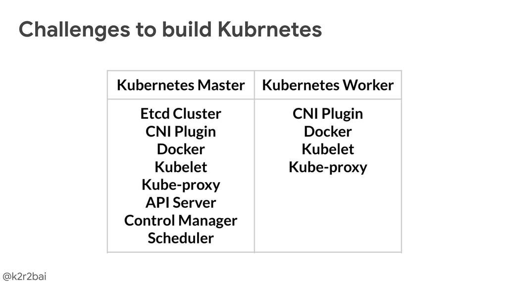 @k2r2bai Challenges to build Kubrnetes